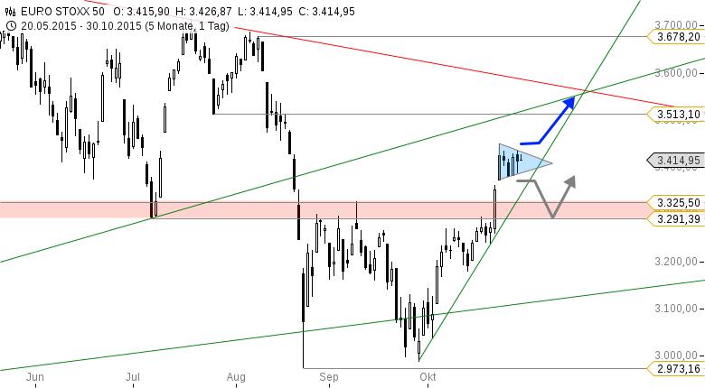 EUROSTOXX-50-Dreieck-als-Katapult-Chartanalyse-Thomas-May-GodmodeTrader.de-1