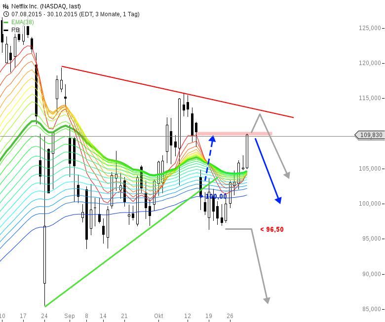 NETFLiX-Gap-Close-Chartanalyse-Bernd-Senkowski-GodmodeTrader.de-1