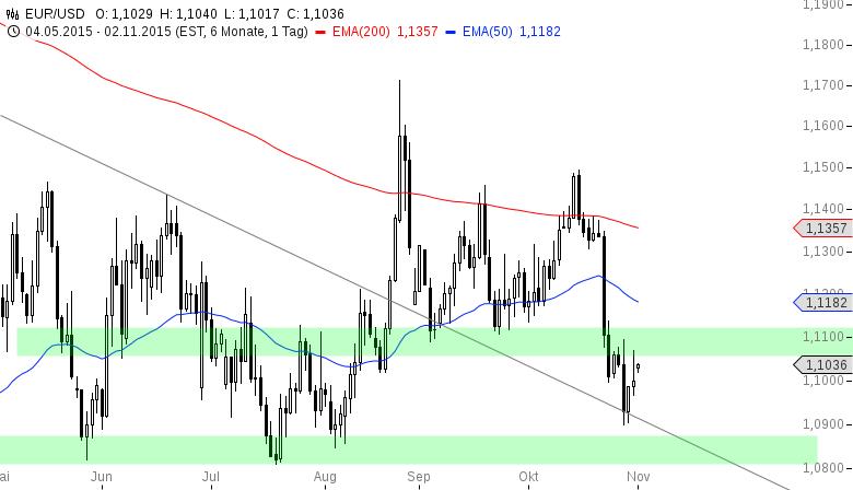 EUR-USD-Neuer-Monat-neues-Glück-Chartanalyse-Henry-Philippson-GodmodeTrader.de-2