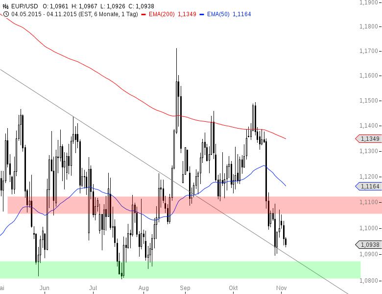 EUR-USD-1-0900-USD-rückt-wieder-in-den-Fokus-Chartanalyse-Henry-Philippson-GodmodeTrader.de-2