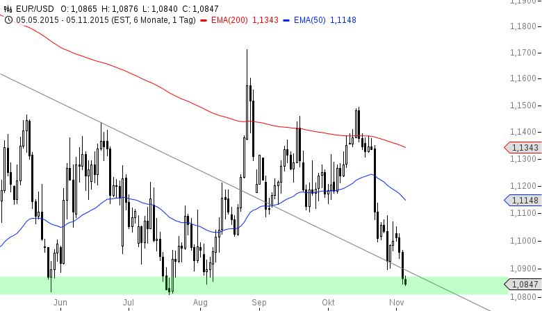 EUR-USD-Die-Dollarbande-galoppiert-wieder-Chartanalyse-Henry-Philippson-GodmodeTrader.de-2