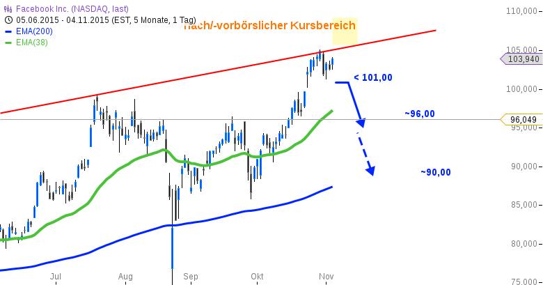 FACEBOOK-x-x-Nach-den-Zahlen-Chartanalyse-Bernd-Senkowski-GodmodeTrader.de-2