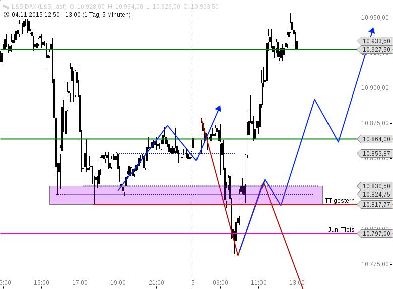 DAX-Analyse-und-Trading-im-kurzfrisitgen-Bereich-Chartanalyse-Heiko-Behrendt-GodmodeTrader.de-2