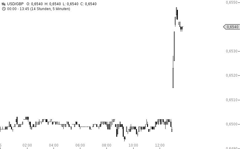 Cable-USD-GBP-und-Channel-EUR-GBP-explodieren-Oliver-Baron-GodmodeTrader.de-1