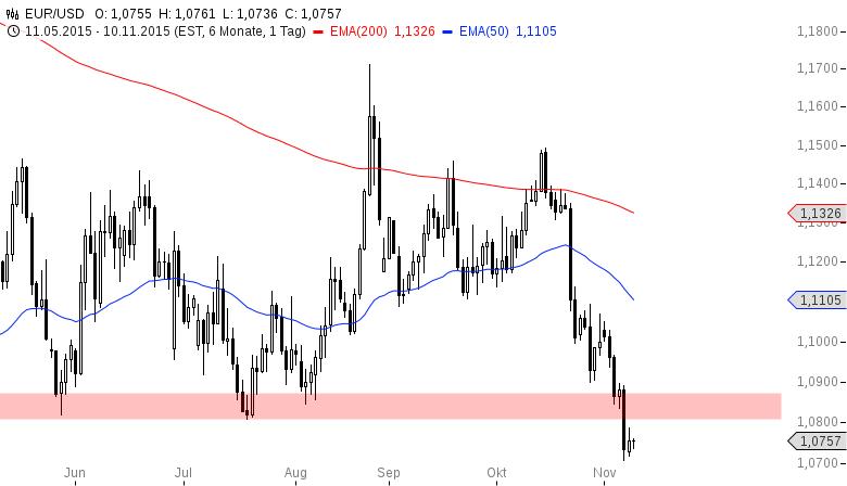 EUR-USD-Nochmal-auf-1-0800-USD-am-Dienstag-Chartanalyse-Henry-Philippson-GodmodeTrader.de-2