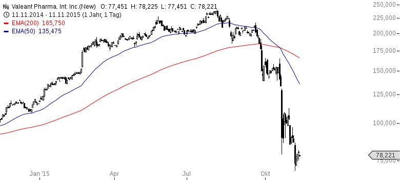 VALEANT-Goldman-Sachs-sorgt-für-Crash-Kommentar-JFD-Brokers-GodmodeTrader.de-1