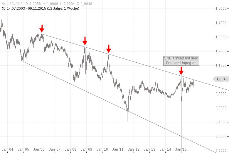 Ist-die-Schweizer-Nationalbank-SNB-von-Sinnen-Kommentar-Harald-Weygand-GodmodeTrader.de-1