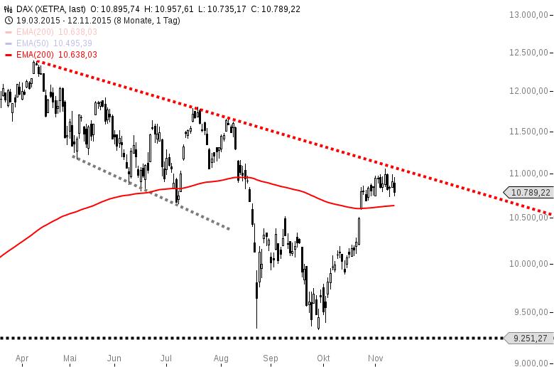 DAX-Dafür-dass-Draghi-heute-verbal-interveniert-hat-SCHWACH-Kommentar-Harald-Weygand-GodmodeTrader.de-2