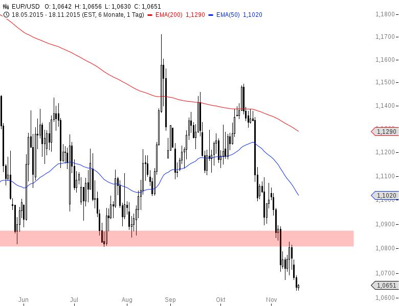 EUR-USD-Neue-Tiefs-im-Vorfeld-der-Fed-Chartanalyse-Henry-Philippson-GodmodeTrader.de-2