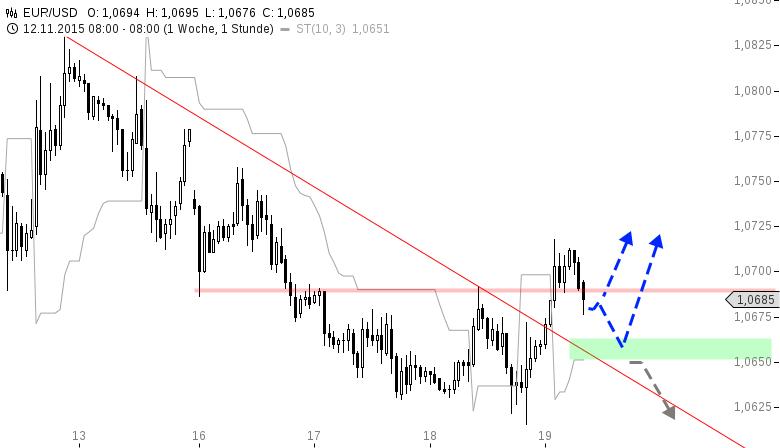 EUR-USD-Reboundchance-nach-Sitzungsprotokollen-Chartanalyse-Henry-Philippson-GodmodeTrader.de-1