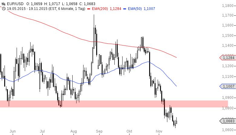 EUR-USD-Reboundchance-nach-Sitzungsprotokollen-Chartanalyse-Henry-Philippson-GodmodeTrader.de-2