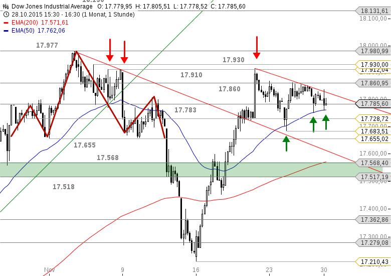 US-INDIZES-Der-Dow-Jones-tänzelt-um-den-EMA50-Chartanalyse-Bastian-Galuschka-GodmodeTrader.de-2