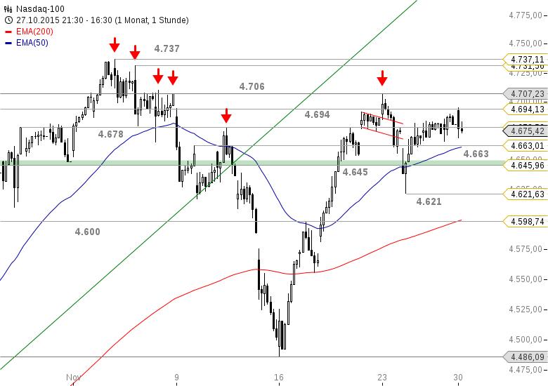US-INDIZES-Der-Dow-Jones-tänzelt-um-den-EMA50-Chartanalyse-Bastian-Galuschka-GodmodeTrader.de-3