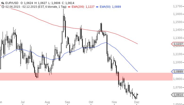 EUR-USD-Alle-warten-auf-Mario-Chartanalyse-Henry-Philippson-GodmodeTrader.de-2