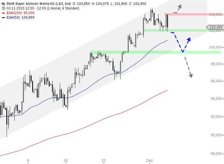 BMW-Potentielle-SKS-im-4H-Chart-Chartanalyse-Henry-Philippson-GodmodeTrader.de-1