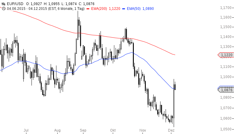 EUR-USD-Bären-werden-filetiert-Chartanalyse-Henry-Philippson-GodmodeTrader.de-2