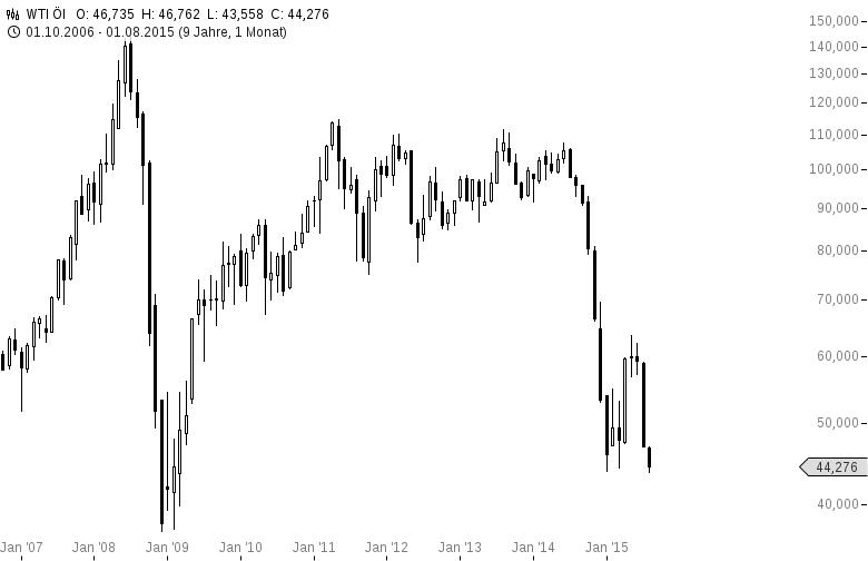 Fällt-der-Ölpreis-jetzt-auf-20-Dollar-Oliver-Baron-GodmodeTrader.de-2