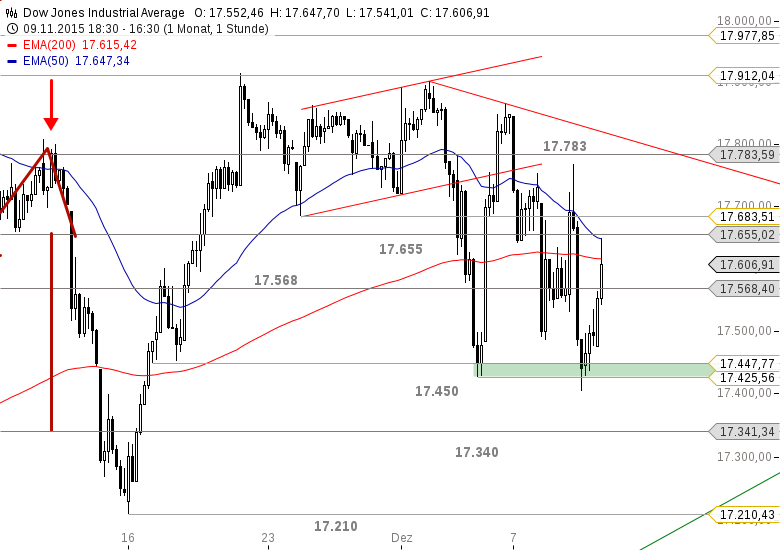 US-INDIZES-Dow-Jones-erreicht-Mindestziel-Chartanalyse-Bastian-Galuschka-GodmodeTrader.de-2