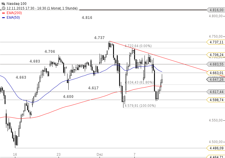 US-INDIZES-Dow-Jones-erreicht-Mindestziel-Chartanalyse-Bastian-Galuschka-GodmodeTrader.de-3