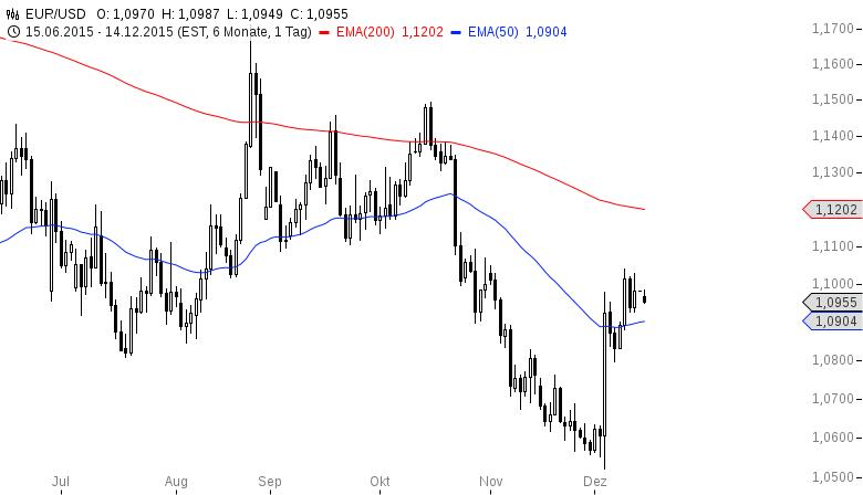 EUR-USD-Was-können-die-EUR-Bullen-noch-Chartanalyse-Henry-Philippson-GodmodeTrader.de-2