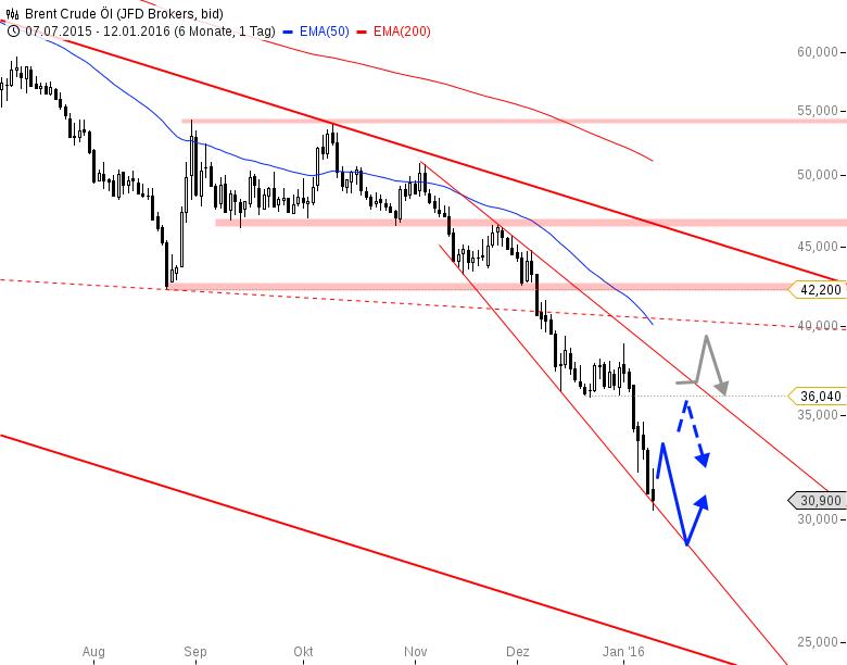 Ölpreis-Brent-Wo-endet-dieser-Crash-Chartanalyse-André-Rain-GodmodeTrader.de-2