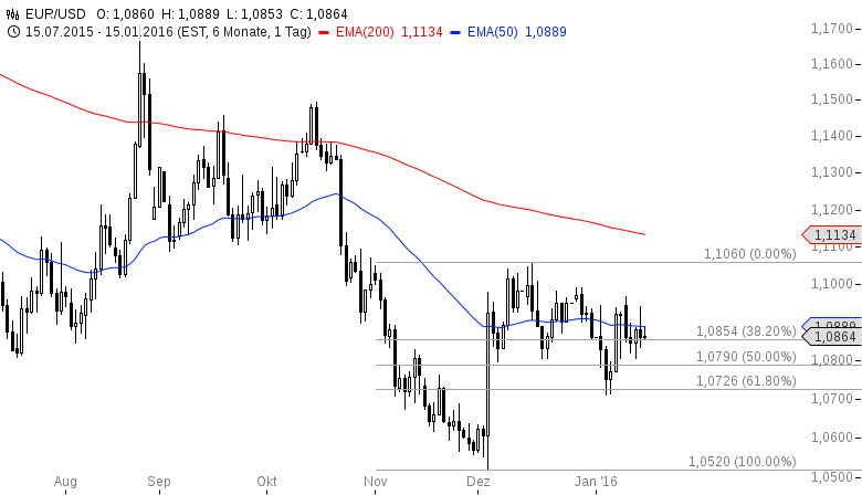 EUR-USD-Kurzes-Bullenintermezzo-Chartanalyse-Henry-Philippson-GodmodeTrader.de-2