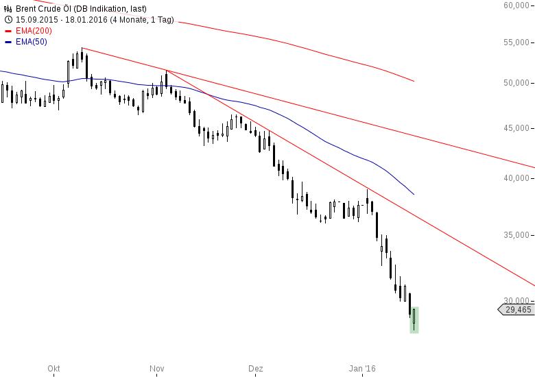 Ölpreis-Brent-Wo-bleibt-der-Short-Squeeze-Chartanalyse-Bastian-Galuschka-GodmodeTrader.de-2