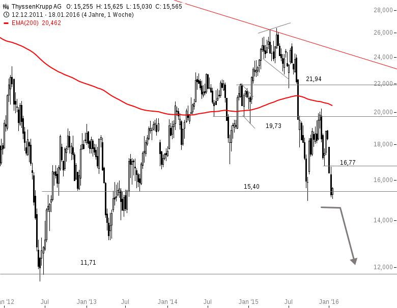 VW-THYSSEN-Dt-POST-Welche-Aktie-ist-wirklich-interessant-Chartanalyse-Rene-Berteit-GodmodeTrader.de-3