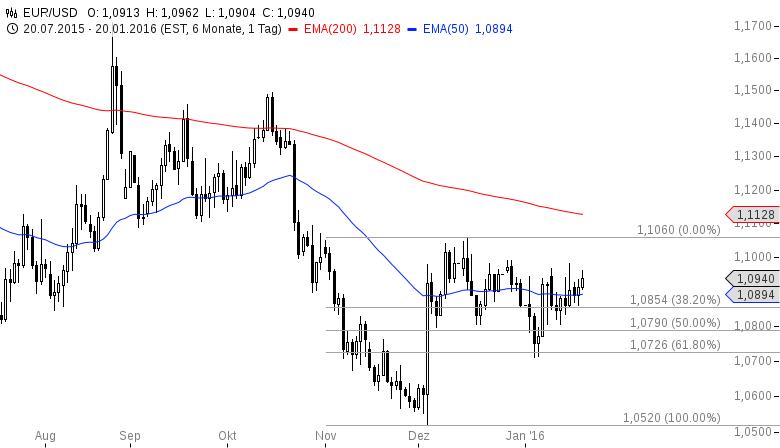 EUR-USD-Rally-vor-dem-EZB-Entscheid-Chartanalyse-Henry-Philippson-GodmodeTrader.de-2