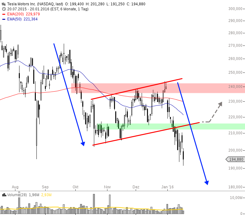 TESLA-Kurzfristig-rauf-Mittelfristig-runter-Chartanalyse-Henry-Philippson-GodmodeTrader.de-1