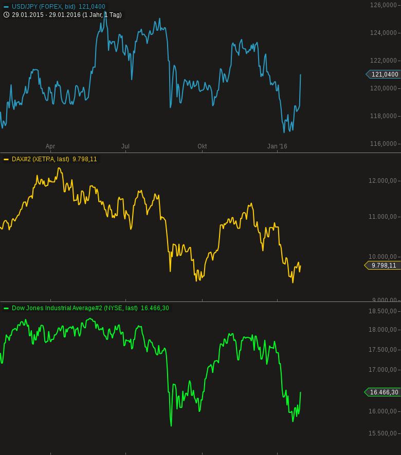 DAX-Erst-die-EZB-dann-die-BoJ-die-Gorillas-treiben-den-Markt-Chartanalyse-Harald-Weygand-GodmodeTrader.de-1