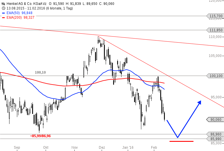 HENKEL-Tradingchance-in-Kürze-Chartanalyse-Alexander-Paulus-GodmodeTrader.de-1