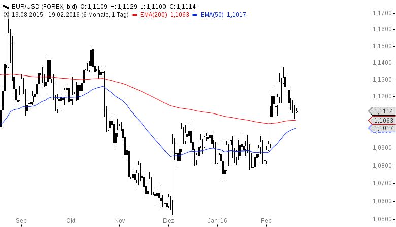 EUR-USD-Hat-die-Bärenparty-heut-ein-Ende-Chartanalyse-Henry-Philippson-GodmodeTrader.de-2