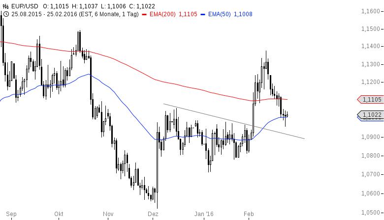 EUR-USD-Kommt-da-noch-mehr-nach-oben-heute-Chartanalyse-Henry-Philippson-GodmodeTrader.de-2