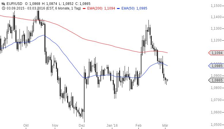 EUR-USD-Ist-das-eine-SKS-Chartanalyse-Henry-Philippson-GodmodeTrader.de-2