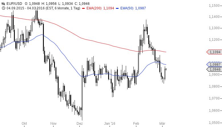 EUR-USD-geht-schon-vor-den-Daten-auf-Rallykurs-Chartanalyse-Henry-Philippson-GodmodeTrader.de-2