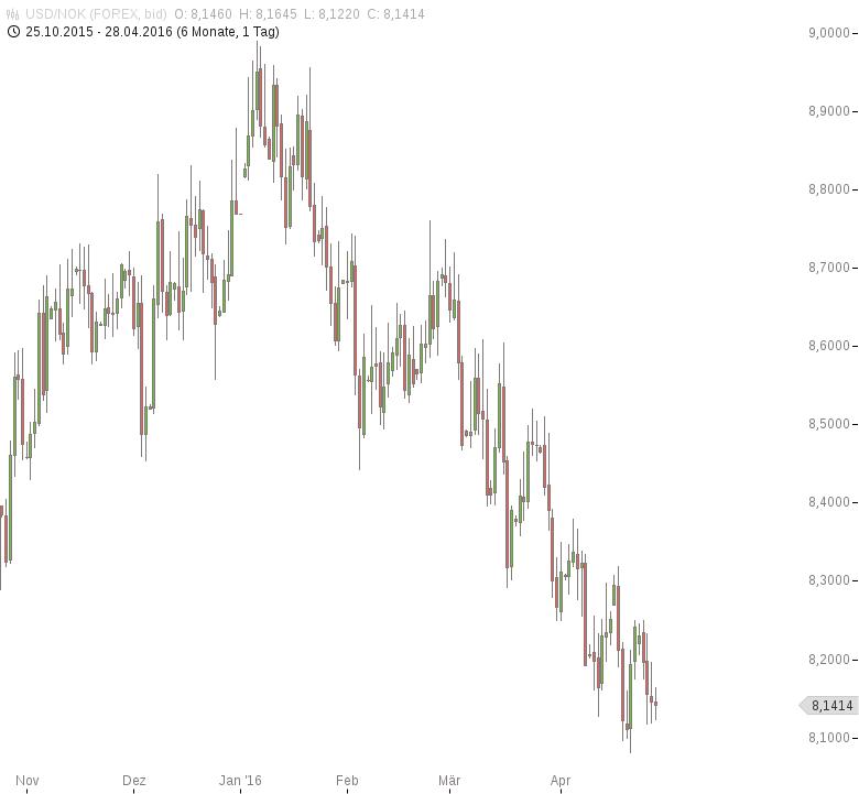 USD-NOK-Abwärtstrend-weiter-intakt-Chartanalyse-Tomke-Hansmann-GodmodeTrader.de-1