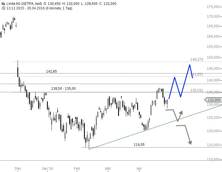 LINDE-Da-warten-einige-schwere-Brocken-auf-Investoren-Chartanalyse-Rene-Berteit-GodmodeTrader.de-1