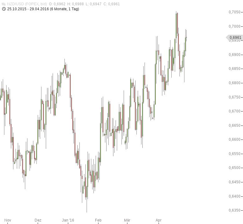 NZD-USD-ANZ-Geschäftsklima-aufgehellt-Chartanalyse-Tomke-Hansmann-GodmodeTrader.de-1