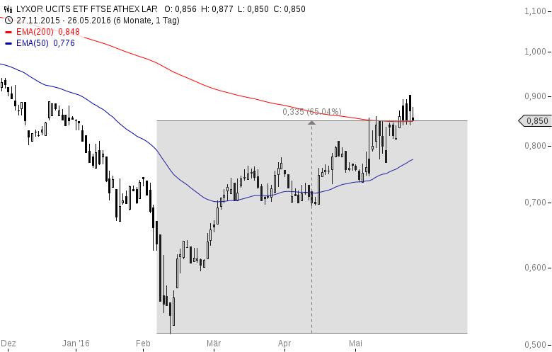 Griechischer-Aktienmarkt-wieder-hochinteressant-Oliver-Baron-GodmodeTrader.de-1