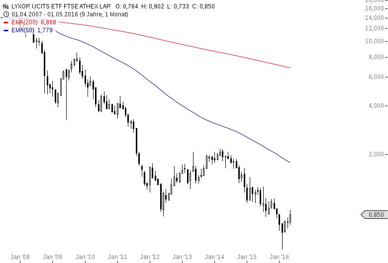 Griechischer-Aktienmarkt-wieder-hochinteressant-Oliver-Baron-GodmodeTrader.de-2