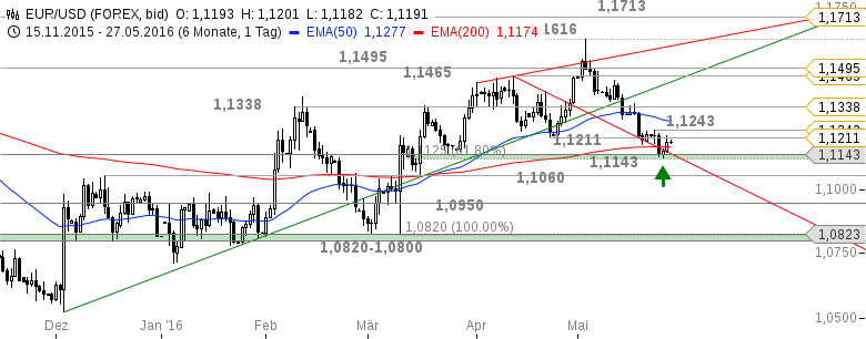 EUR-USD-SMA100-nun-Unterstützung-Chartanalyse-Henry-Philippson-GodmodeTrader.de-2
