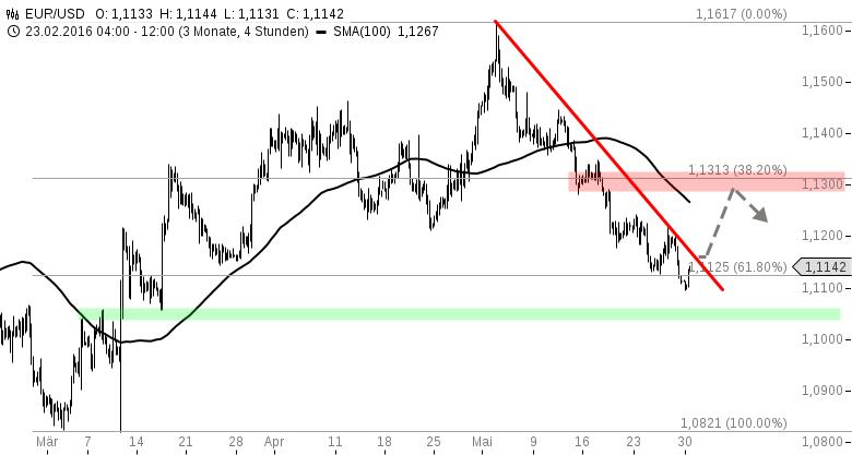 EUR-USD-WOCHENAUSBLICK-EZB-Entscheid-im-Fokus-Chartanalyse-Henry-Philippson-GodmodeTrader.de-1