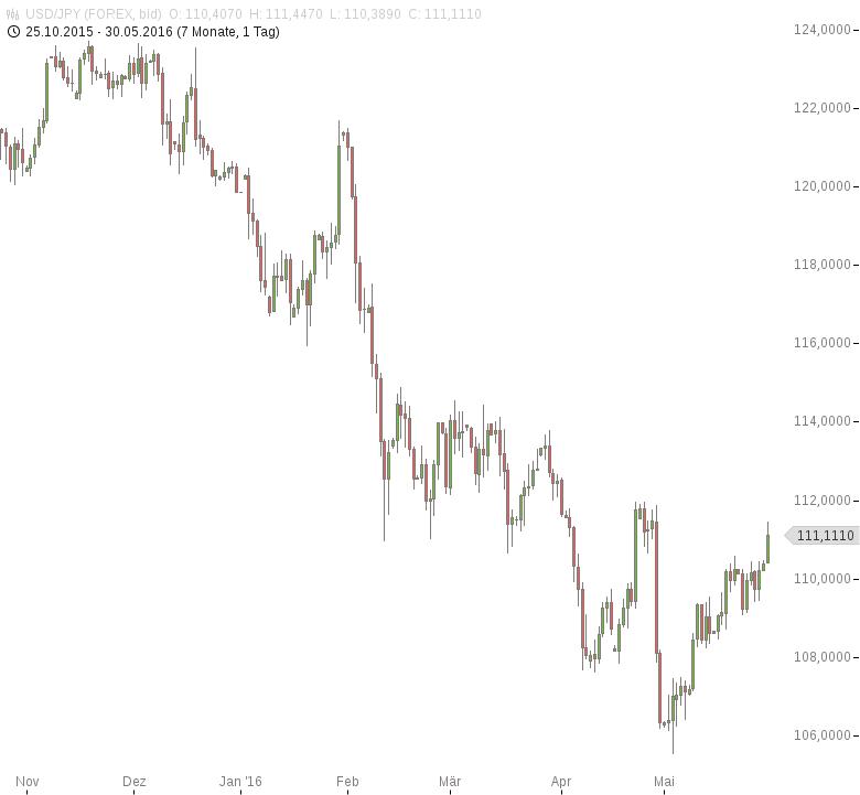 FX-Mittagsbericht-US-Dollar-auf-Zweimonatshoch-Tomke-Hansmann-GodmodeTrader.de-1