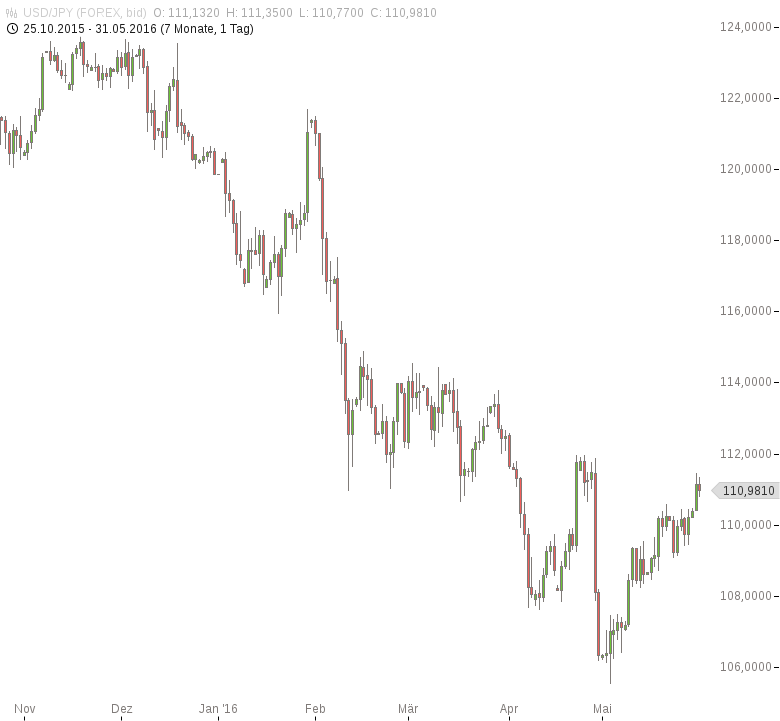 FX-Mittagsbericht-US-Dollar-weiterhin-gefragt-Tomke-Hansmann-GodmodeTrader.de-2