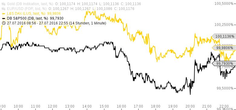 US-Notenbank-Fed-sagt-nichts-Kommentar-Clemens-Schmale-GodmodeTrader.de-1