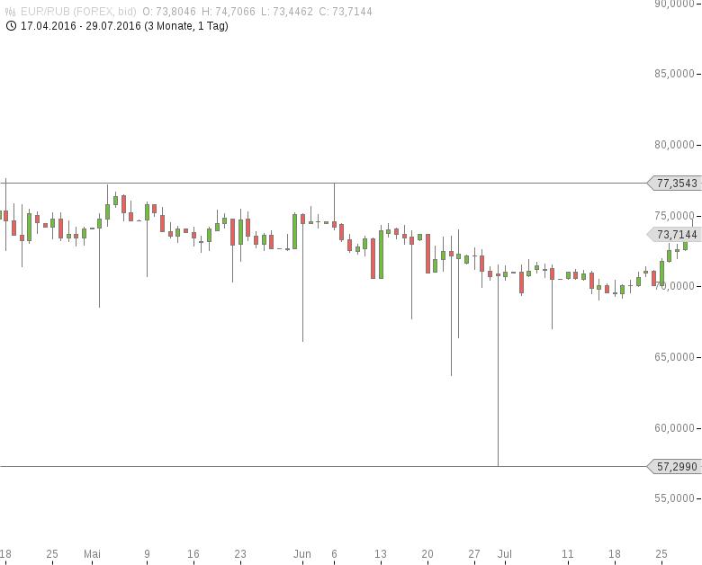 EUR-RUB-Russische-Zentralbank-lässt-Leitzins-bei-10-50-Prozent-Chartanalyse-Tomke-Hansmann-GodmodeTrader.de-1