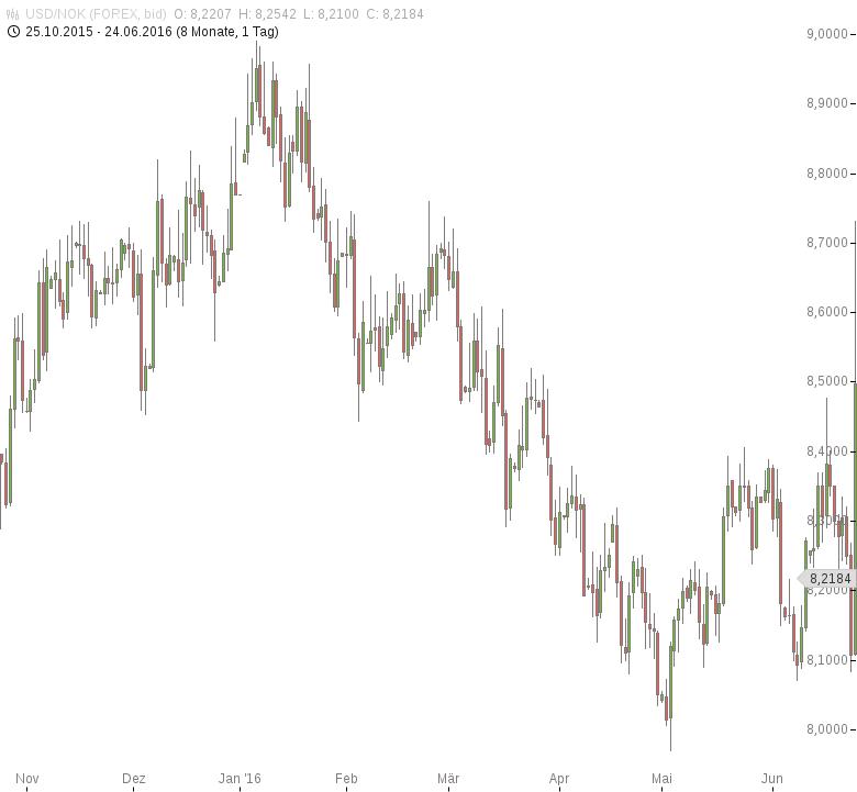 USD-NOK-Geringster-Handelsbilanzüberschuss-seit-April-2015-Chartanalyse-Tomke-Hansmann-GodmodeTrader.de-1