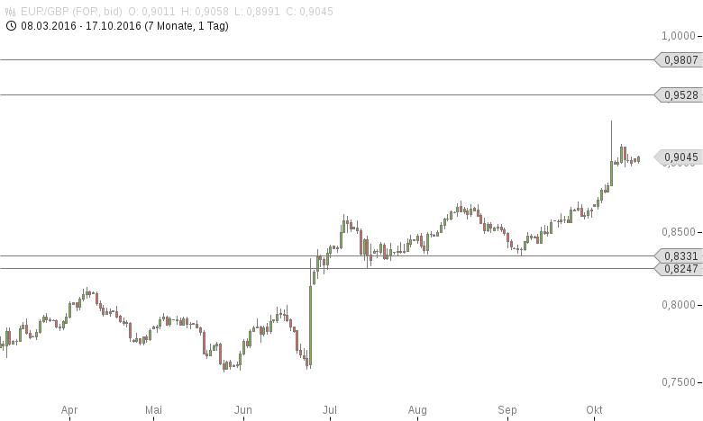 EUR-GBP-Rightmove-Hauspreisindex-gestiegen-Chartanalyse-Tomke-Hansmann-GodmodeTrader.de-1