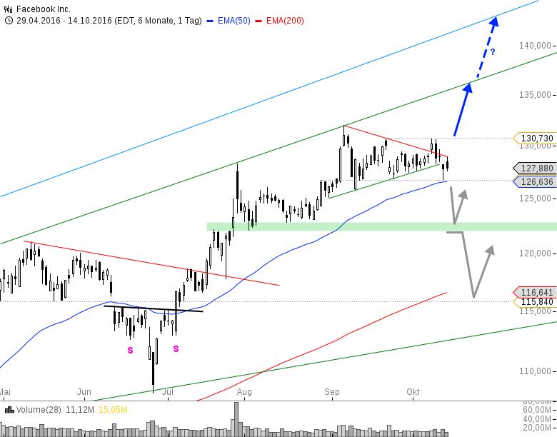 FACEBOOK-Neue-Handelsmarken-sind-gesteckt-Chartanalyse-André-Rain-GodmodeTrader.de-1
